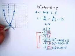 graphing quadratic equations you