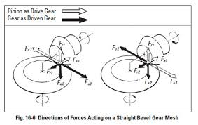 Bevel Gear Backlash Chart Gear Forces And Strength Durability Of Gears Sdpsi