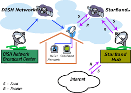how does satellite internet operate howstuffworks learn how satellite internet operates and view more internet connection pictures
