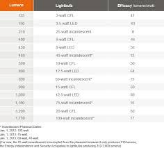 kinds of lighting fixtures. new front label kinds of lighting fixtures b