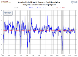 Philly Fed Index Chart Jill Mislinski Blog The Philly Fed Ads Business Conditions