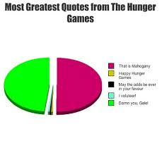 Hunger Game Quotes Inspiration Image About Quotes In The Hunger Games By Jovana