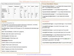The Ultimate Conversion Substitution Chart How To Double