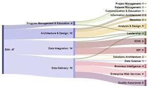 Purdue University Organizational Chart Running A Bi Shop Part Two Building The Organization