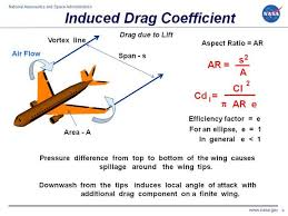 induced drag coefficient equals lift coefficient squared divided by pi