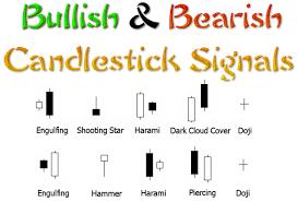High Profitability Candlestick Patterns