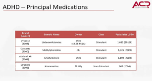 Adhd Medication Chart 2016 Concerta Vs Adderall Concerta Vs Adderall What Is The