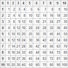 Actionscript 3 - Code For A 10X10 Multiplication Table In Flash As3 ...