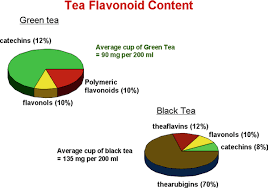 2 A Comparison Of The Flavonoid Contents Of Typical Green