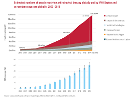 Gho Visualizations Size Of The Hiv Aids Epidemic