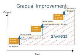Kaizen Events Continuous Improvement Events Lean Thinking Ct