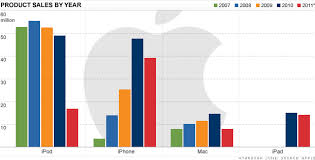 Diary Anok Ganu Apple Product