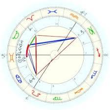 Alexandra Czarina Of Russia Astro Databank