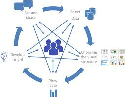 Visual Analytics The Cycle Of Visual Analytics When People Are Exploring And