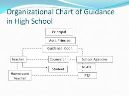 Org And Admin Of Guidance