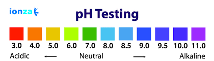 Alkaline Ph Level Chart Ph And De Acidification Of Our Body