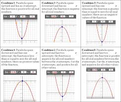 we first introduce the following six conditions to show all the possible cases of quadratic functions and the x values where the function is positive