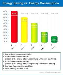 Light Bulb Equivalent Chart Light Bulb Wattage Comparison Londonhousing Co