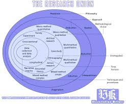 infographic layers of research methodology