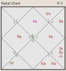 Horoscope Predictions Of Death Death In The Natal Chart