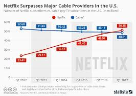 Cable Providers Comparison Chart Netflix Is Now Bigger Than Cable Tv