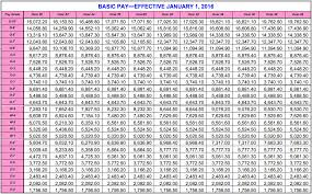 2018 Dfas Pay Chart Awesome Dfas Pay Chart Michaelkorsph Me