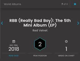 Rbb Really Bad Boy 5th Mini Album By Redvelvet Peaked At