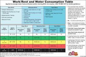 Army Hydration Chart 29 Skillful Army Pt Temp Chart
