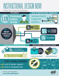 Shocking Outcomes From Atd Research On Instructional Design