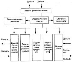 Производственный процесс на предприятии пищевой отрасли и  Частные задачи производственного трансформационного процесса