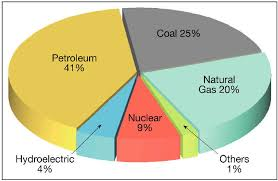 Us Energy Consumption Pie Chart Us Energy Consumption