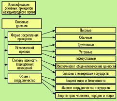 ПРАВОВЕДЕНИЕ Тема  Классификация основных принципов международного права