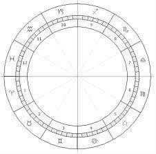 Degrees In Astrology Chart 360 Degree Blank Astrology Circular Chart Yahoo Canada
