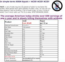 How Do I Maintain The Right Acid Alkaline Balance Fit 4