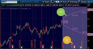 Charts That Rule The World A Thinkorswim Special Focus