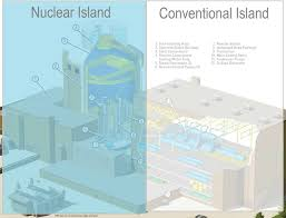 Pwr Nuclear Power Plant Design What Is Nuclear Island Definition