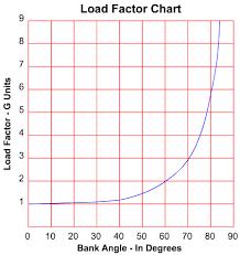 Aerodynamics Load Factors Stalls Stability In Stalls