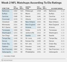 Nfl Point Spread Chart Nfl Week 2 Fivethirtyeight Elo Ratings Where Do The