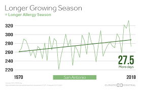 Austin Allergy Season Chart A Change In The Air Earlier Springs Bring Allergies And