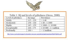 Animal Iq Chart The Psych Owl Ogist 6 Gifted Talented Otherwise