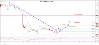Price Chart Btc Crypto Market Update Btc Eth Xrp Bnb Price Analysis