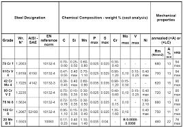 Steel Alloy Properties Chart Alloy Steel Grades Chart Www Bedowntowndaytona Com