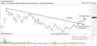 Options Magician Mcx India Ltd Worst Is Over