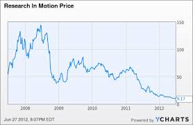 Option Spread To Play Research In Motion Earnings