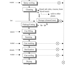 Annual Leave Process Flow Chart Processing Flowchart Of Canned Tuna Pet Food Download