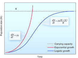 exponential vs logistical growth