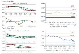 Consumer Price Index October Switzerlands Consumer Price