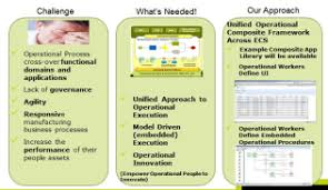 model driven operations management user experience model driven operations management