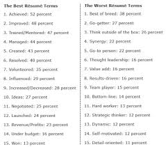 ... Exciting Words To Use In Resume The 15 Best And Worst On Resumes  According ...
