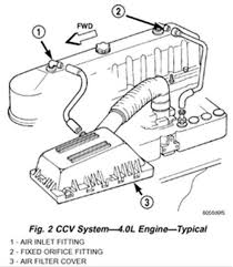 Jeep Cherokee 4 0l Engine Diagram - Trusted Wiring Diagram
